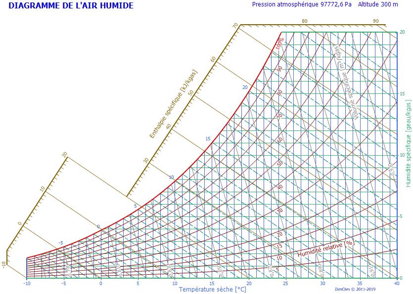 diagramme psychrométrique de lair humide